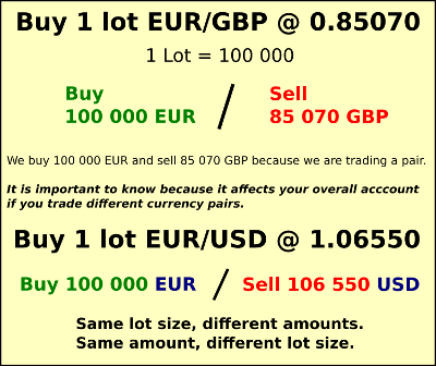 Notional size in forex trading