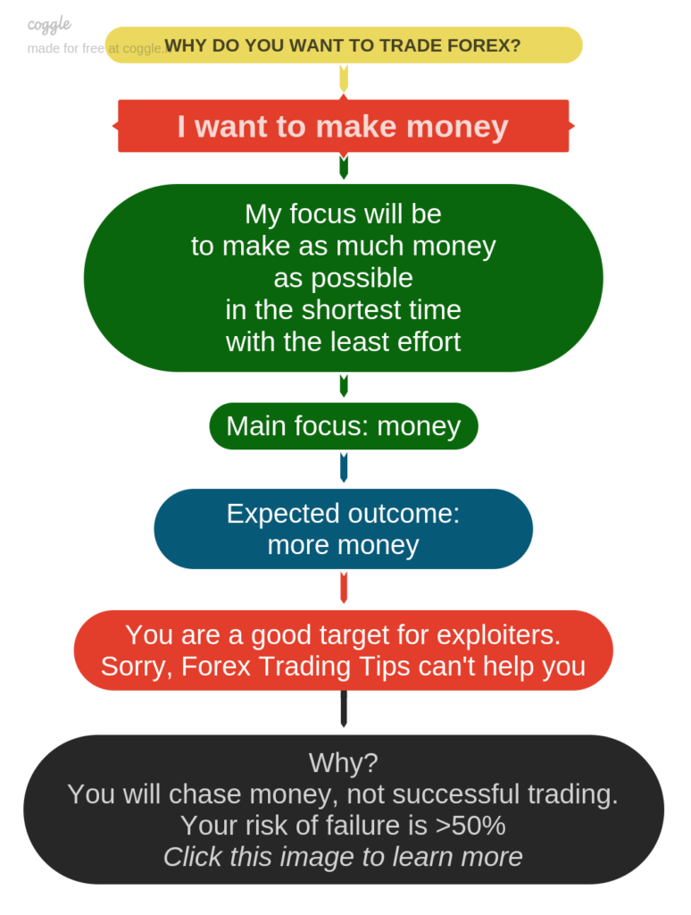WHy do you want to trade forex?